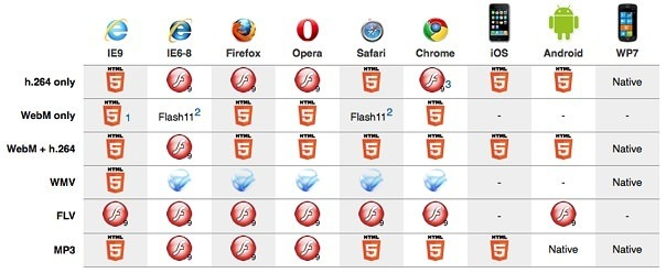 Browser and Device support