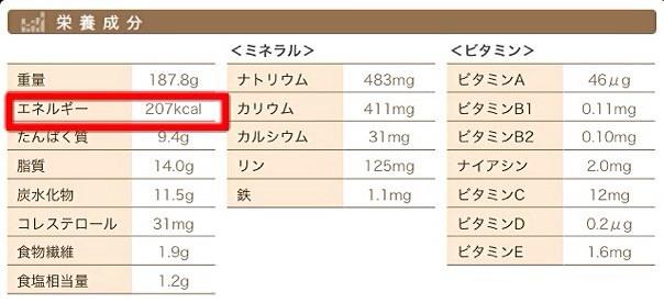 モスの菜摘 栄養成分