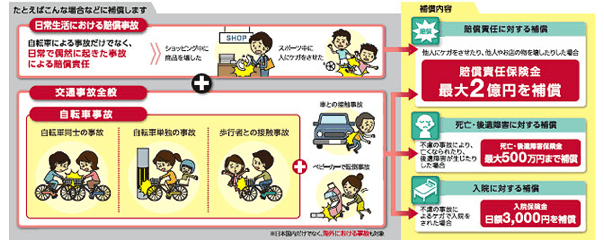 例えばショッピング中にお店の ... : 車 自転車 接触事故 保険 : 自転車の