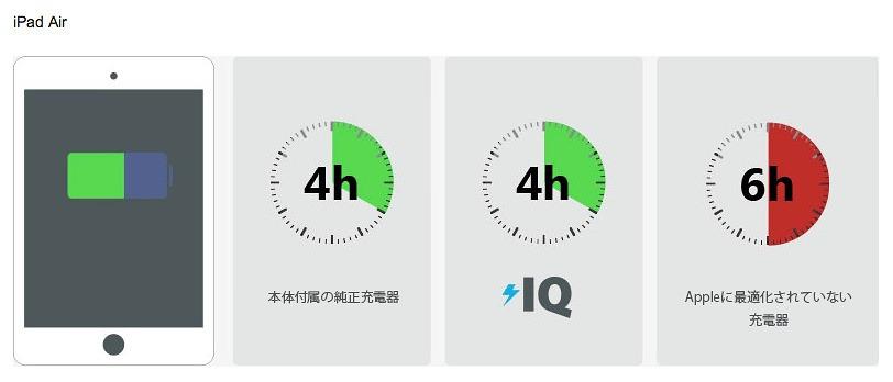 PowerIQでの充電時間比較