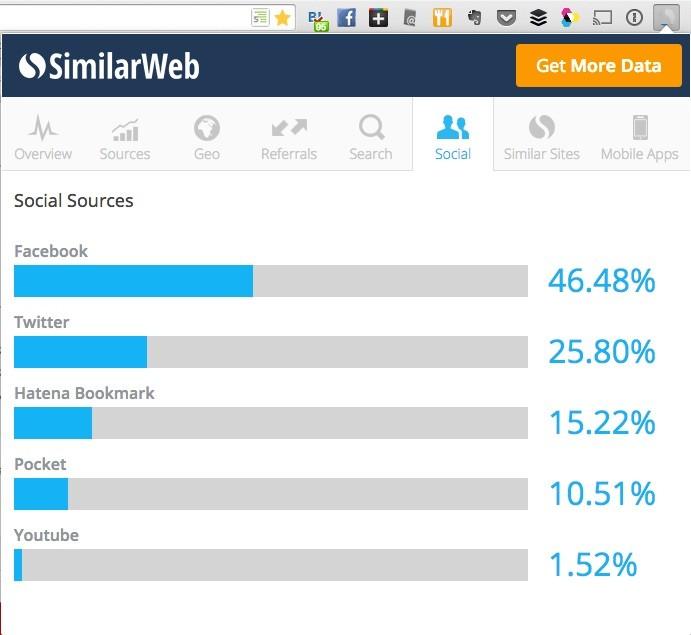 SimilarWeb Social