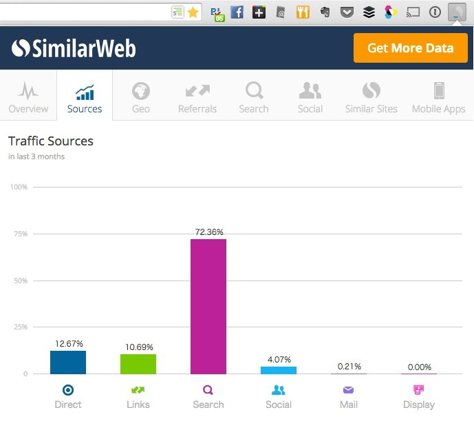 SimilarWeb Sources