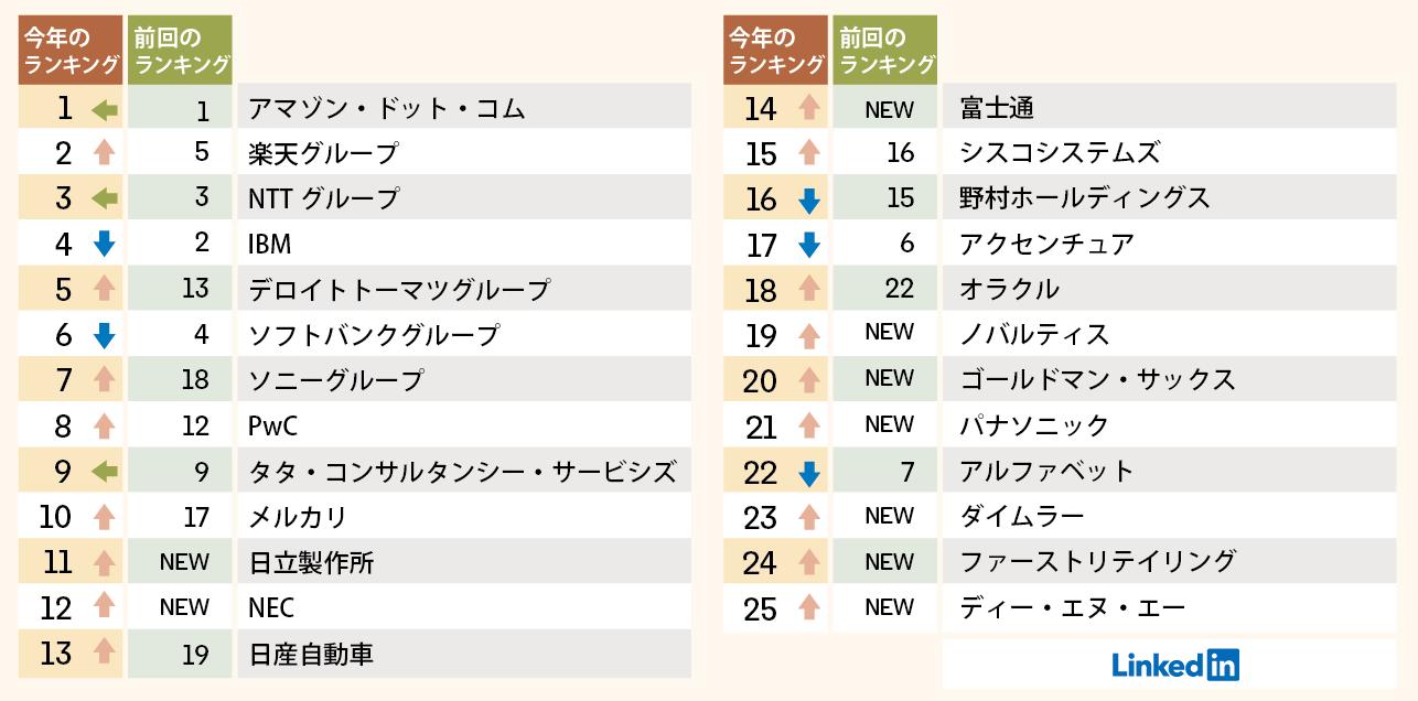 TOP COMPANIES 2021 TOP25